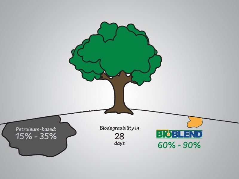 Biodegradability of lubricant oil spill graphic Jun 2021